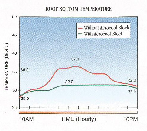 Roof Bottom Temperature